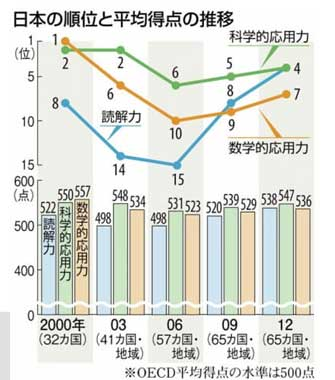 日本の学力順位と平均得点の推移